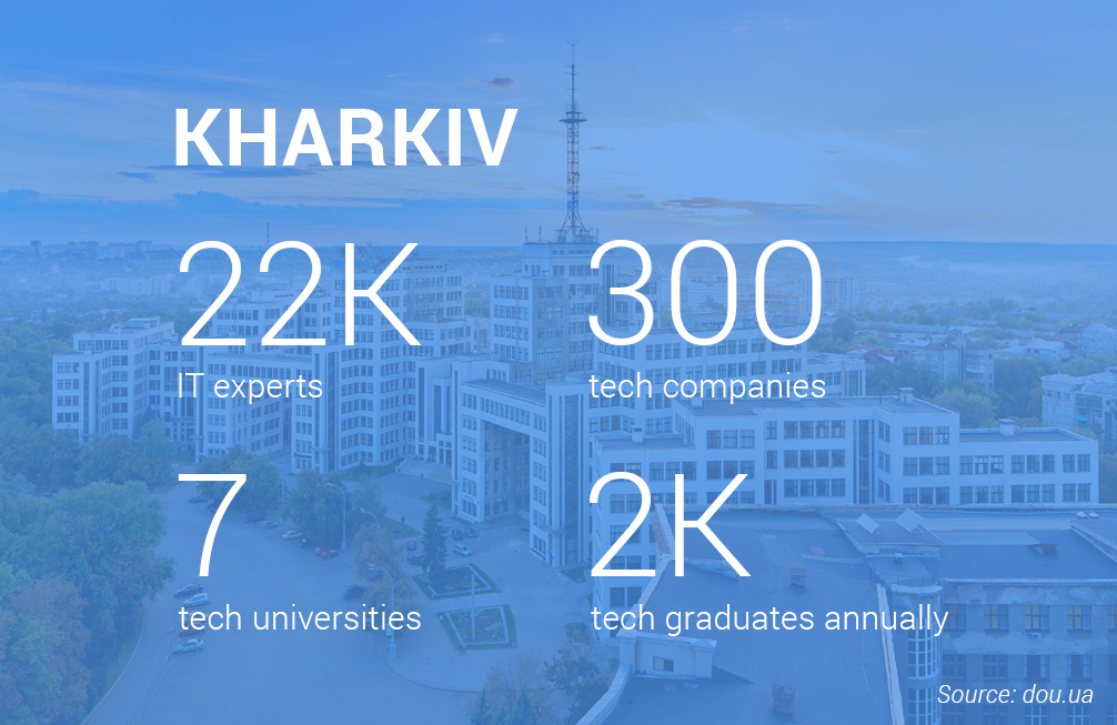 Kharkiv is Ukraine's Second Largest Tech Center