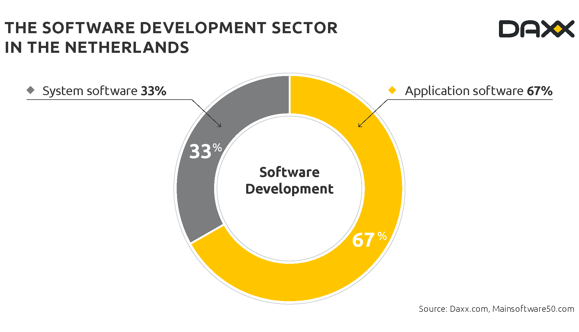 software development sector in the netherlands