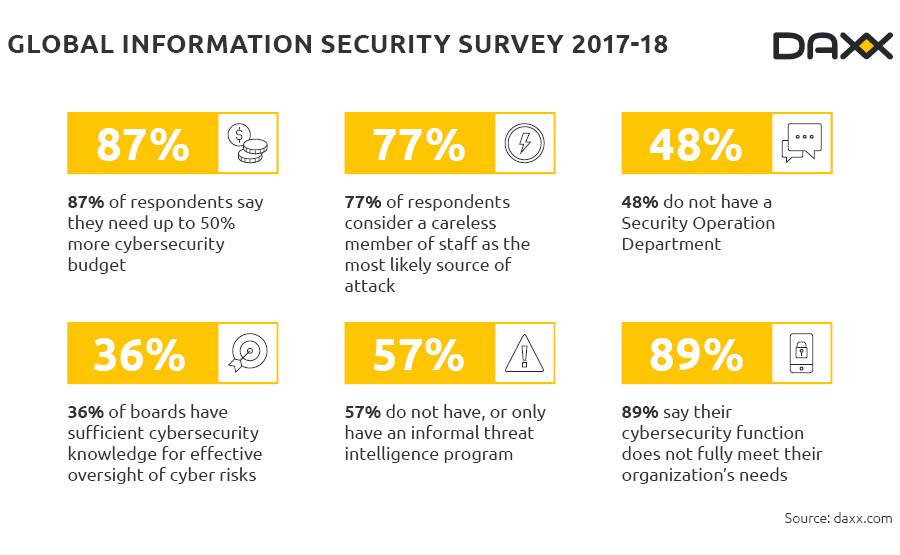 Global information security survey 2017-2018