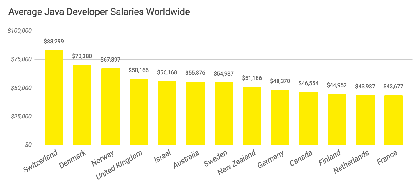 java-developer-salaries-usa2