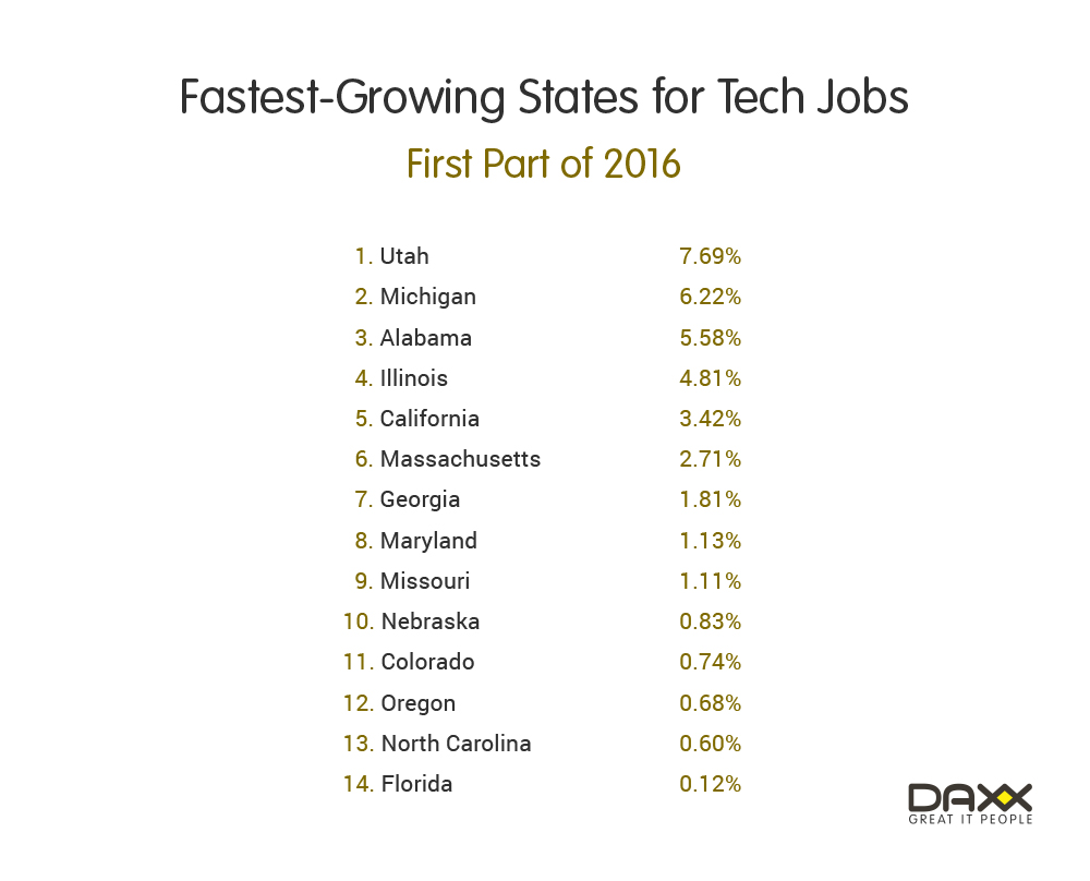 Fastest-growing states for tech jobs in the US