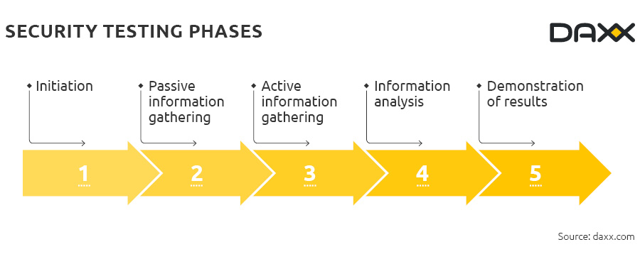 Security testing phases