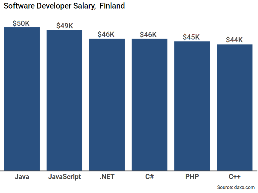 software developer salaries finland