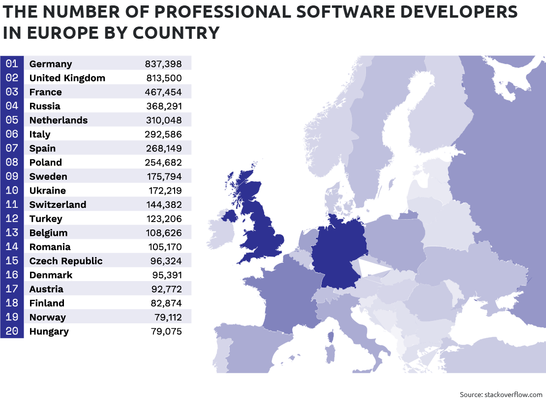 the number of professional software developers in europe by country