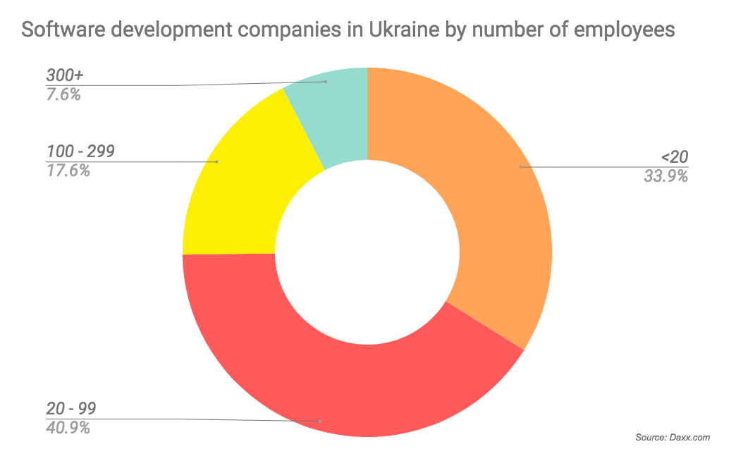 ukrainian software development companies employees